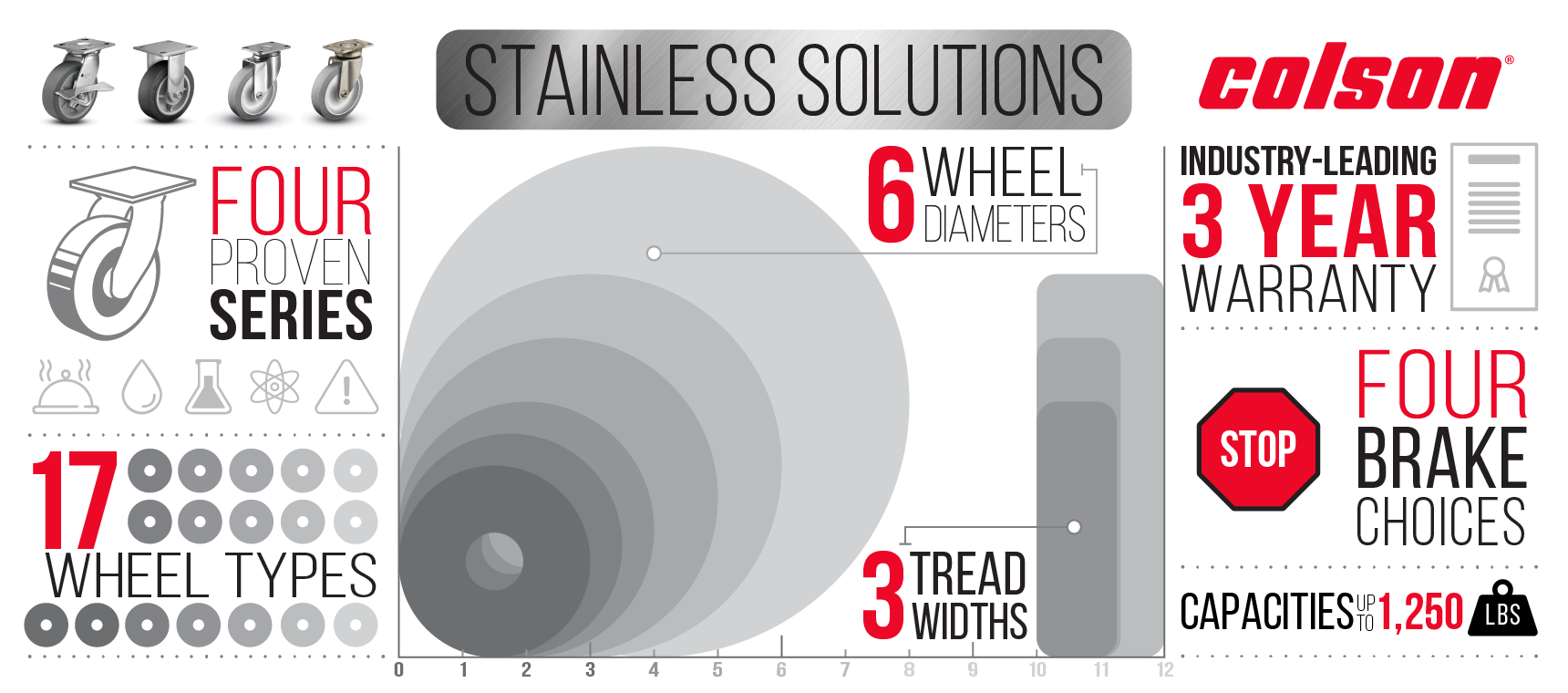 Colson Stainless Solutions Infographic
