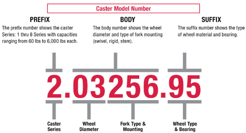 Colson Caster Model Numbering System
