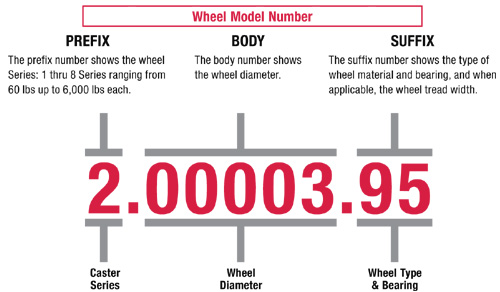 Colson Wheel Model Numbering System